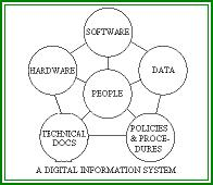Components of Digital Information System.