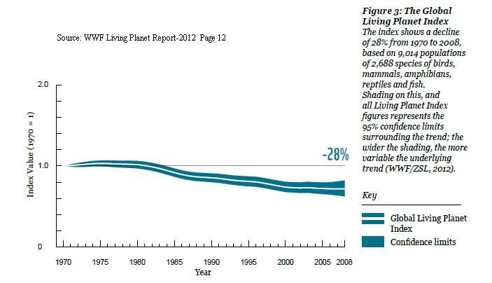 Wildlife 1400 Land Species Graph 1970-2008 WWF Living Planet Report 2012